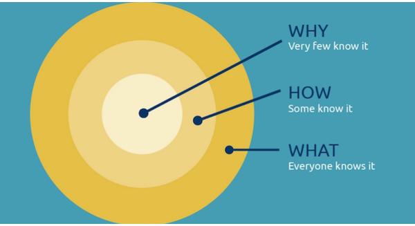 Lý thuyết vòng tròn vàng, bí quyết của thành công đột phá