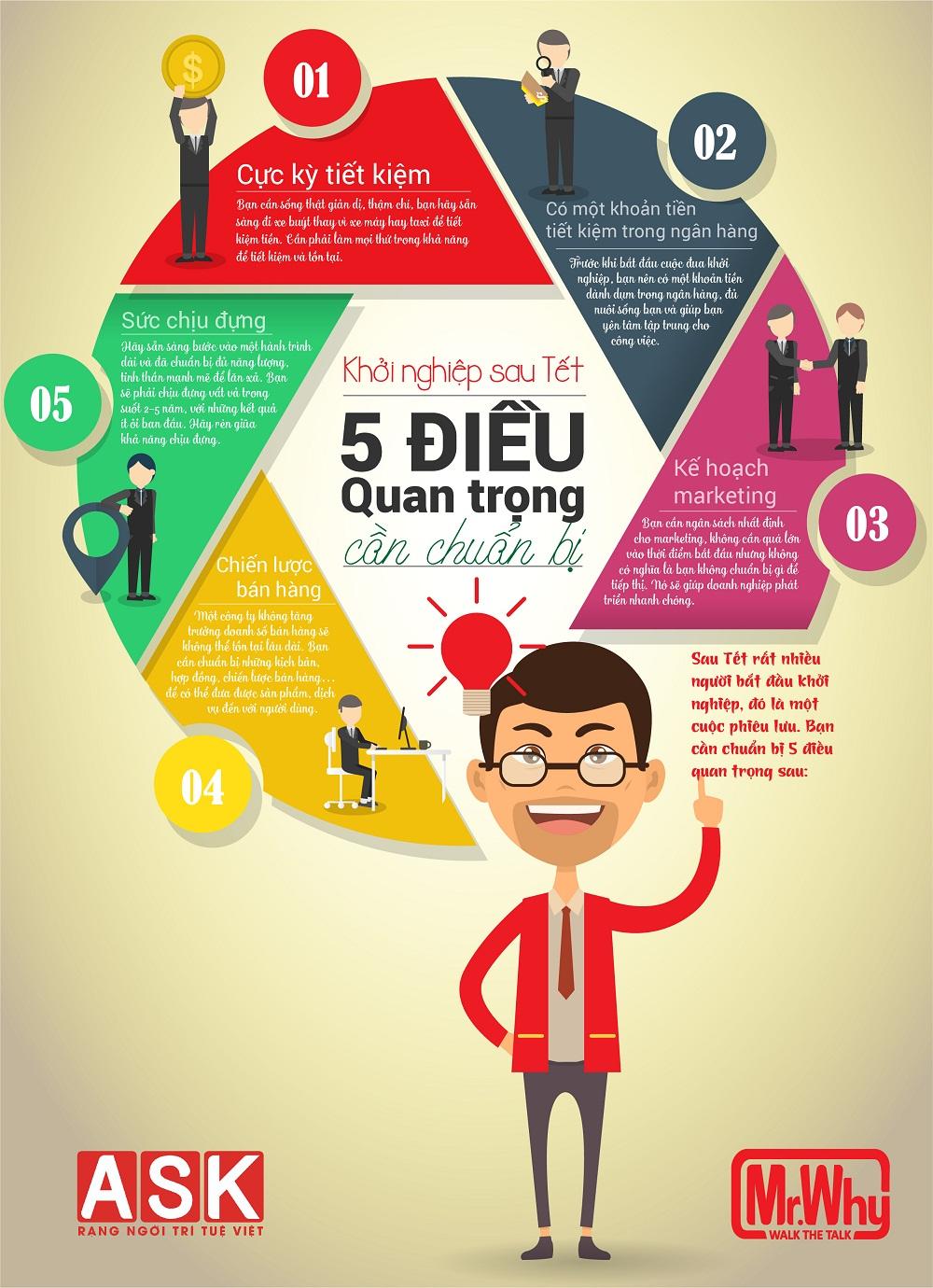 5 điều cần chuẩn bị để khởi nghiệp sau Tết