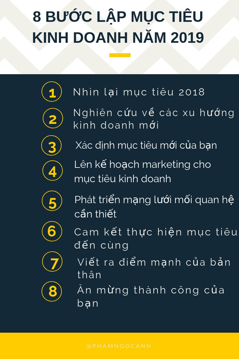 8-buoc-lap-muc-tieu-kinh-doanh-2019