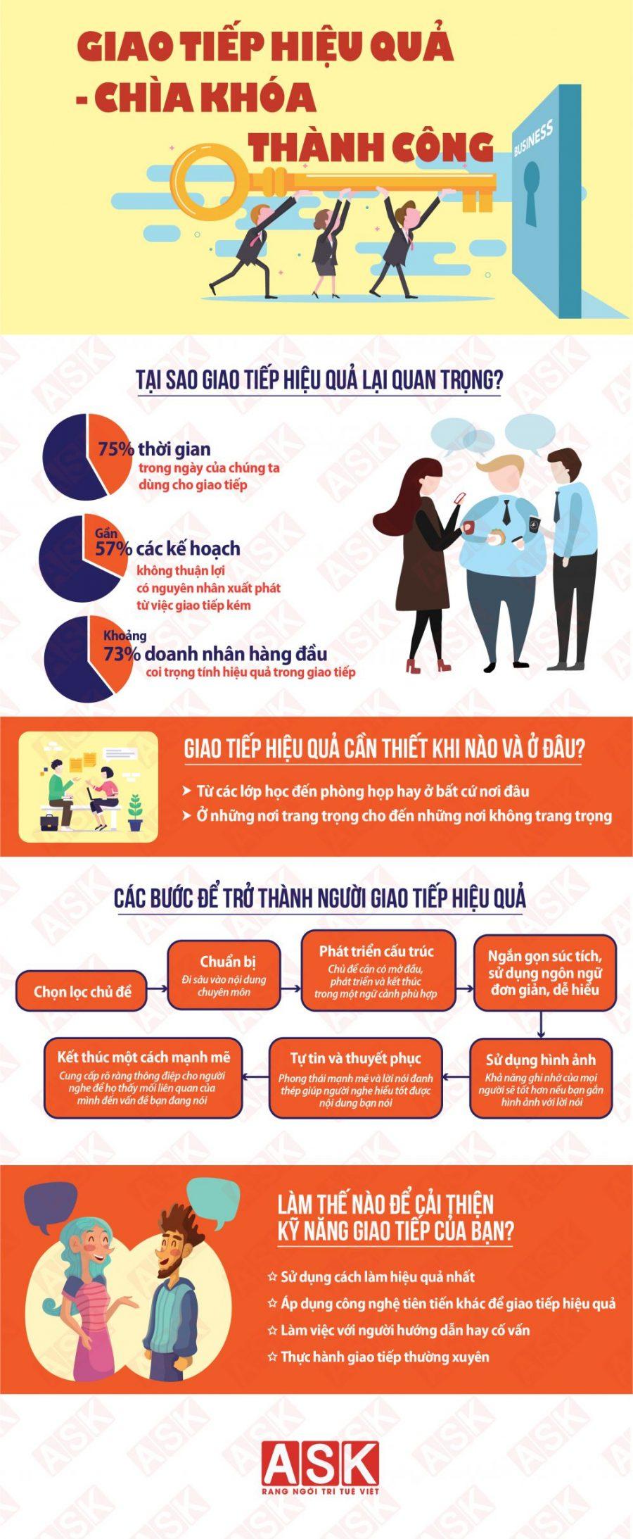 Infografic-giao-tiep-hieu-qua