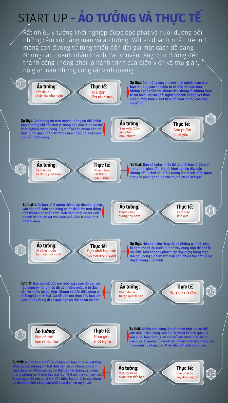 infographic-startup-ao-tuong-va-thuc-te