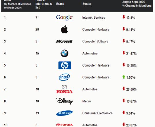 Học tập cách sáng tạo của Intel, Google và Toyota