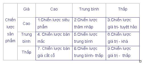 dinh-gia-chien-luoc-marketing