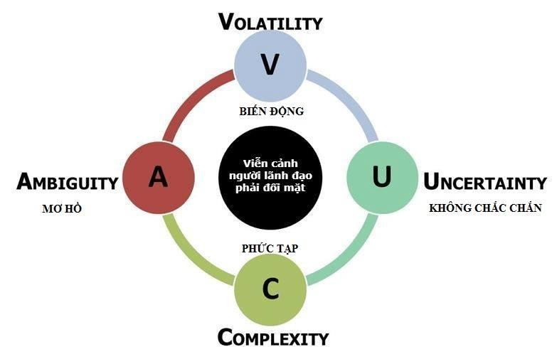 phong cách lãnh đạo trong bối cảnh VUCA